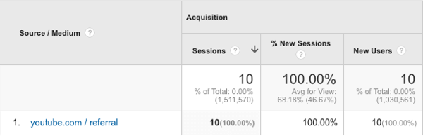 track youtube traffic in google analytics