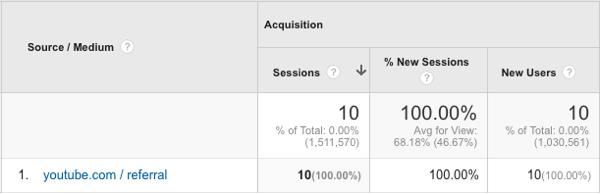 track youtube traffic in google analytics