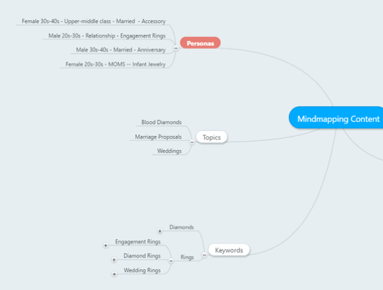 mind map for content