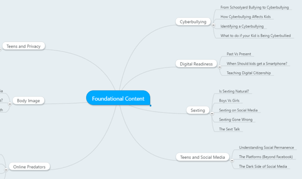 mind map of foundational content