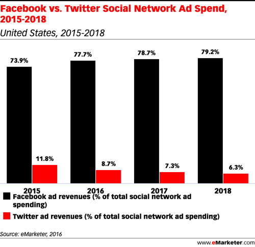 emarketer facebook vs twitter ad spend