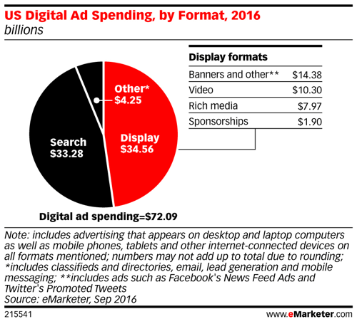 emarketer us digital ad spending by format