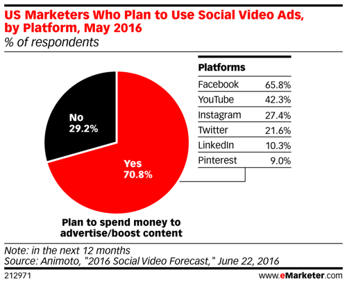 emarketer us marketers who plan to use social video ads