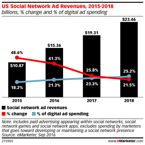 emarketer us social network ad revenues