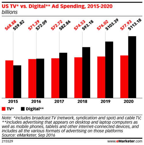 emarketer us tv vs digital ad spend