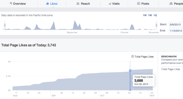 facebook insights page likes