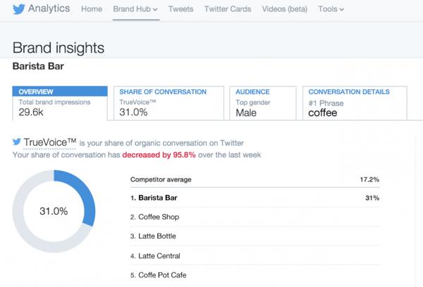 twitter analytics brand hub