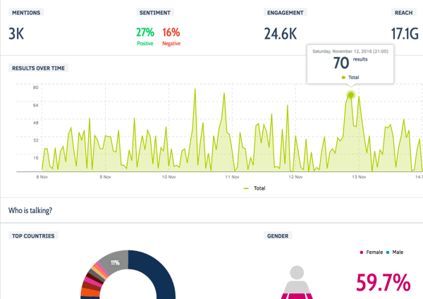 Monitoring your explicit brand mentions on social only tells you half of the story. Talkwalker pulls in comprehensive data, even when you're not tagged.