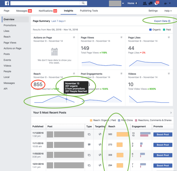 Facebook rolled out several updates to its metrics and reporting to give its partners and the industry more clarity and confidence about the insights it provides.