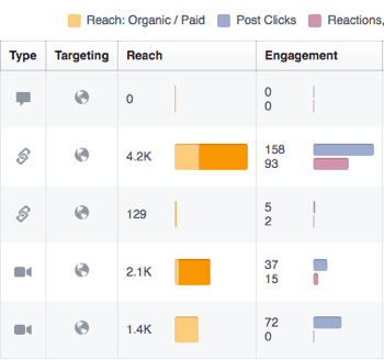 Use Facebook Insights to review engagement on your Facebook posts.