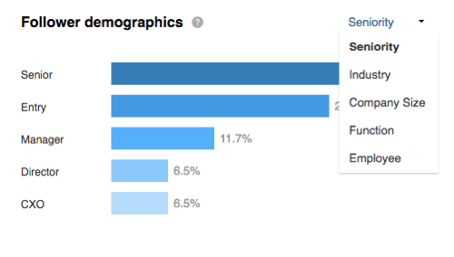 View your follower demographics broken out by seniority in the LinkedIn Followers section.