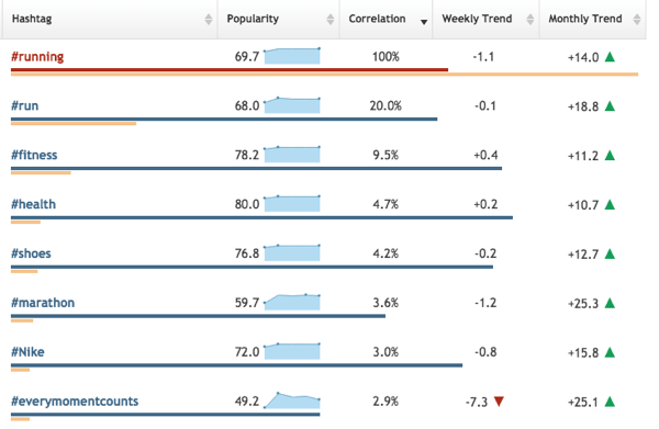 Click Table Mode to view keyword trends in Hashtagify.