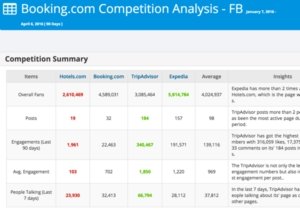 Analyze your competition on Facebook or Twitter with Modovo.