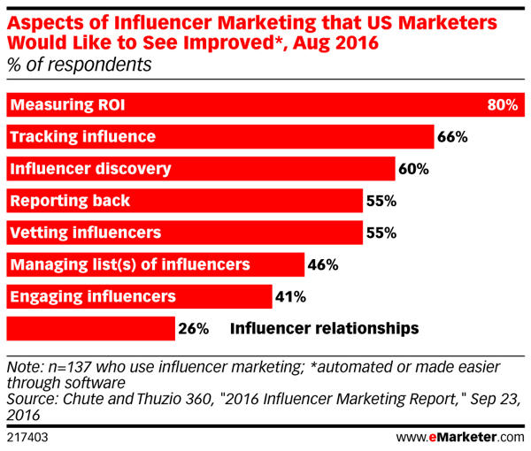 There's room for improvement when it comes to influencer marketing.