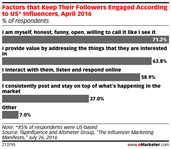 Why social influencers are effective.