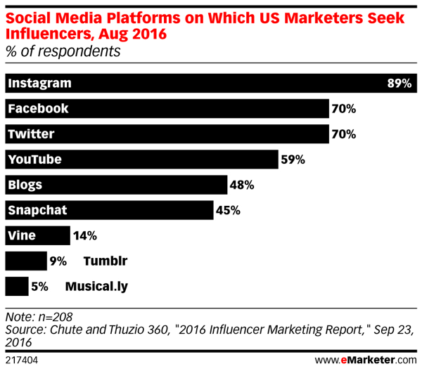 Instagram leads the pack when it comes to social influencer marketing.