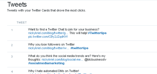 Twitter Analytics shows which Twitter cards drove the most clicks.