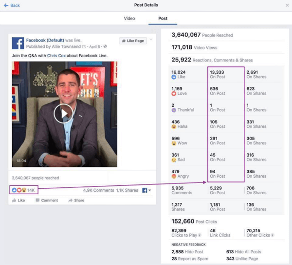 Facebook created a new channel for sharing regular updates on metrics enhancements called Metrics FYI.