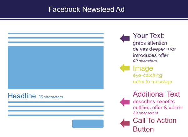 When you set up ads in Ads Manager, there are character restrictions in Facebook news feed ads.