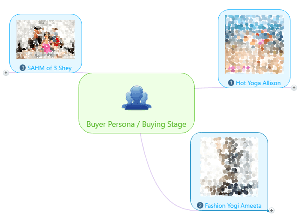 Create a mind map to connect your buyer personas to buying stages.
