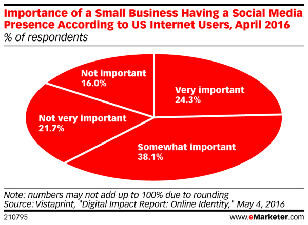 Consumers still think it's important for a small business to have a social presence.