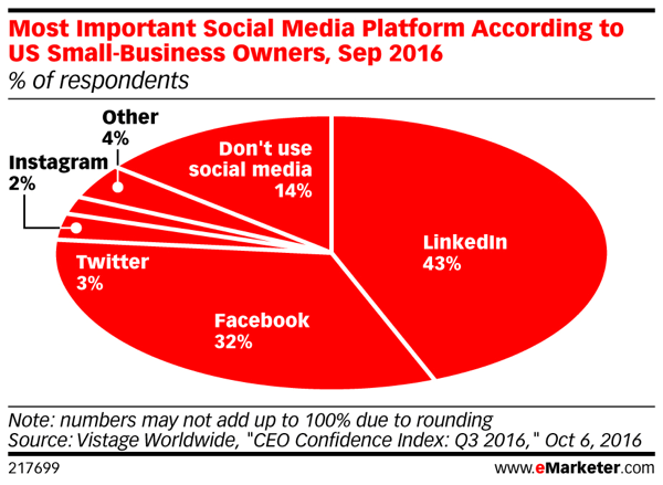 LinkedIn is the most important social platform for nearly half of the respondents.