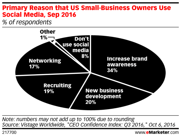 More than one-third of small business owners recognize increasing brand awareness can lead to more sales.