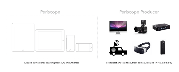 PeriscopeProducer allows for higher production value in your videos.