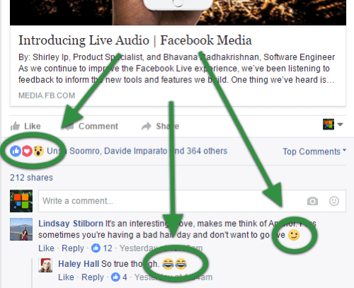 Emojis and other emotion-conveying reactions are widely used on Facebook.
