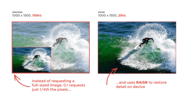 Google is implementing machine learning and new RAISR technology to produce great quality versions of low-resolution images at 75% he bandwidth.