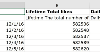 This column shows the total number of likes for your Facebook page.