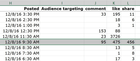 The Lifetime Talking About This tab gives you stats on the number of comments, likes, and shares for your posts.