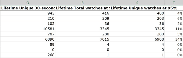 Calculating the ratio of unique watches at 95% as a percentage of total video views tells you the percentage of people who watched to or near the end.