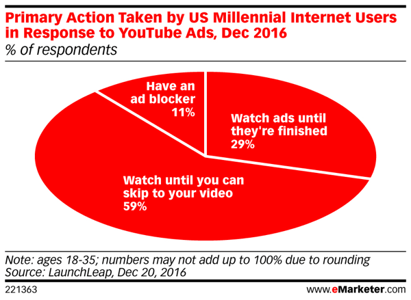 Millennials avoid viewing video ads on YouTube.