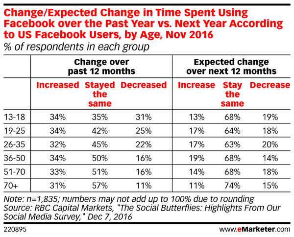Facebook's user base will spend the same amount of time on the social network in 2017.