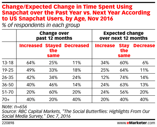 Snapchat usage isn't expected to increase in 2017.