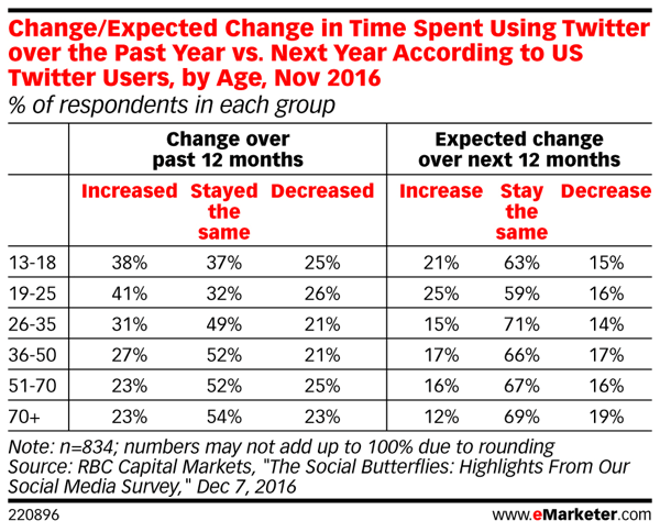 The time Millennials spend on Twitter is predicted to remain the same.