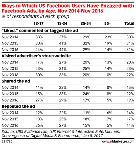 Millennials take more interest in Facebook ads over time.