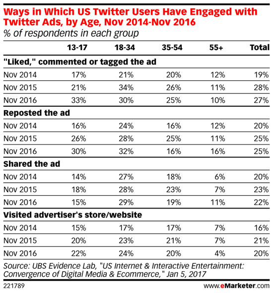 Among Millennials, Twitter ads are becoming more popular over time.