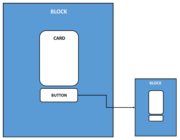 This is a visual representation of the placement of blocks, cards, and buttons in a chatbot.