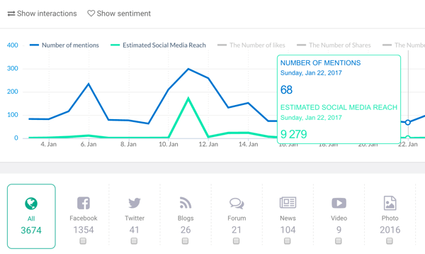 Use a social listening tool like Brand24 to track company mentions.