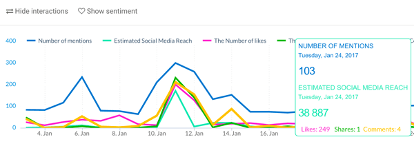 Also note the number of likes, shares, and comments from company mentions.