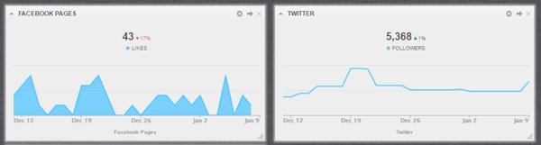 Cyfe displays social media metrics for all of your social networks in one dashboard.