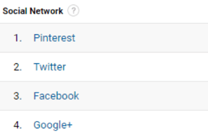 Google Analytics helps you find your top referring social networks.