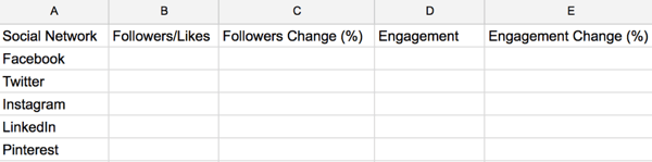 Create a social media audit spreadsheet to use for tracking key metrics for your business.