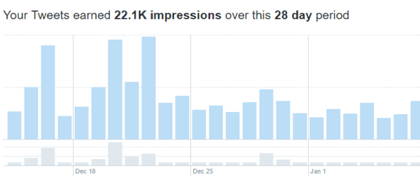 Impressions are the number of people who are seeing your social media updates.
