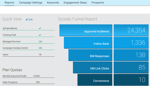 Socedo helps you track campaign engagement and conversions.