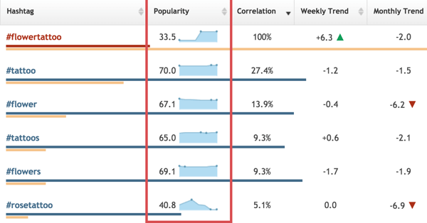In Hashtagify, you can compare hashtags based on their popularity.