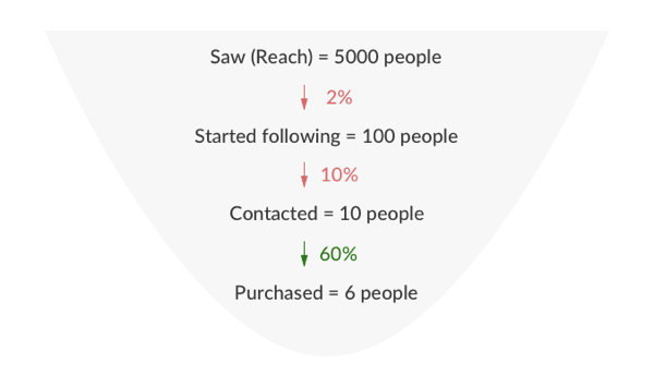 Look at conversions for each stage of your Instagram funnel to see where you're losing prospects.