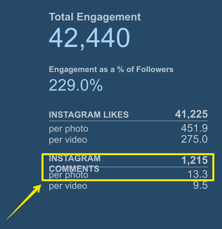 Track how many comments the average Instagram post gets with Simply Measured.